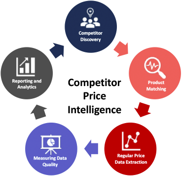 competitive price intelligence