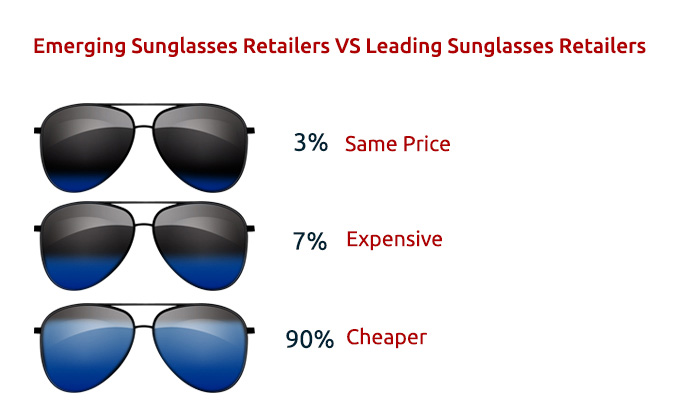 Image 2 - Price Competition Analysis of Two Sunglasses Retailers in Clusters