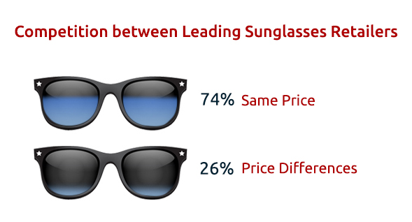 Image 1 - Price Competition Analysis of Two Sunglasses Retailers in Clusters