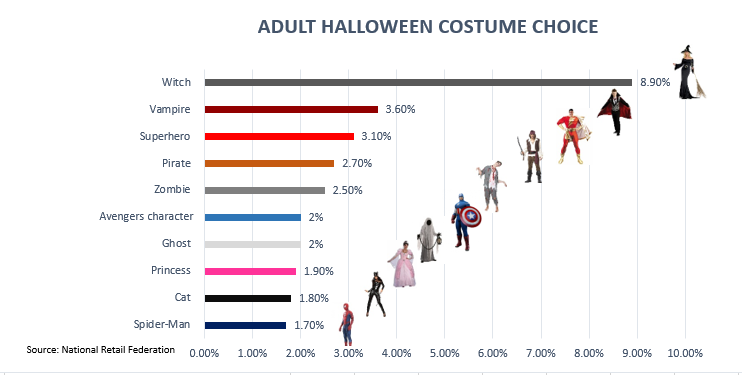 Image 4 - Top 5 Trends about Halloween Purchases