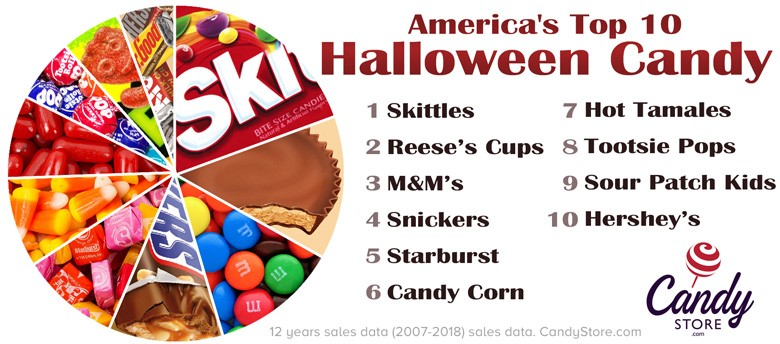 Image 5 - Top 5 Trends about Halloween Purchases