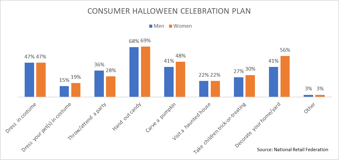 Image 2 - Top 5 Trends about Halloween Purchases
