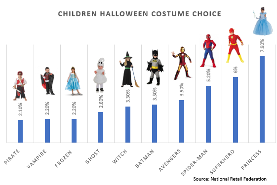 Image 3 - Top 5 Trends about Halloween Purchases
