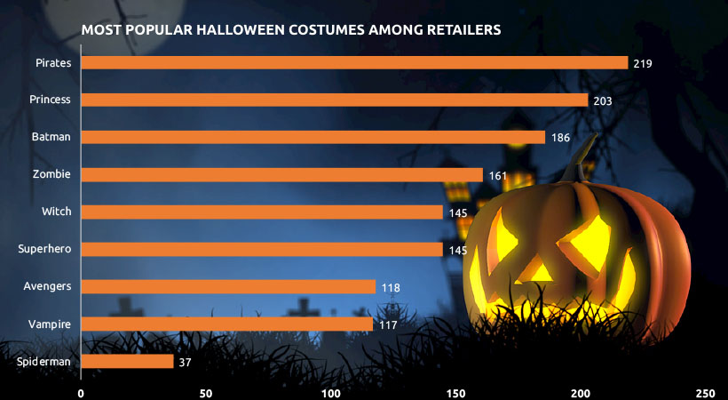 Image 1 - Price Competition of Halloween - Costume & Candy Last Minute Purchase Trend & Consumer Behavior