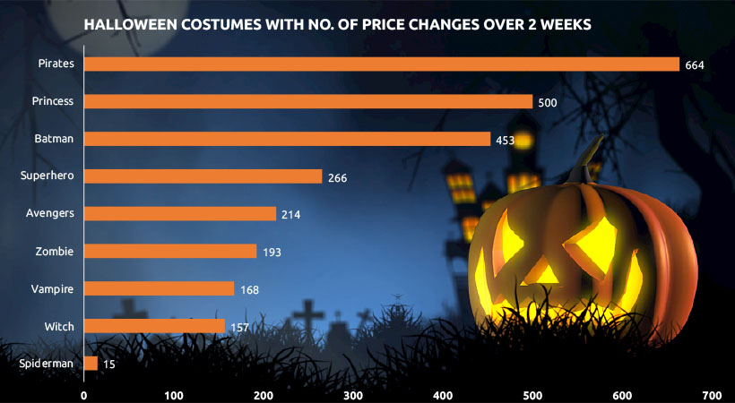 Image 2 - Price Competition of Halloween: Costume & Candy Last Minute Purchase Trend & Consumer Behavior