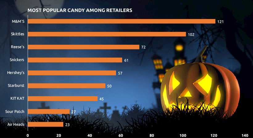Image 3 - Price Competition of Halloween - Costume & Candy Last Minute Purchase Trend & Consumer Behavior