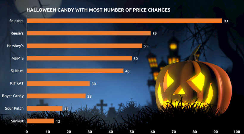 Image 4 - Price Competition of Halloween - Costume & Candy Last Minute Purchase Trend & Consumer Behavior