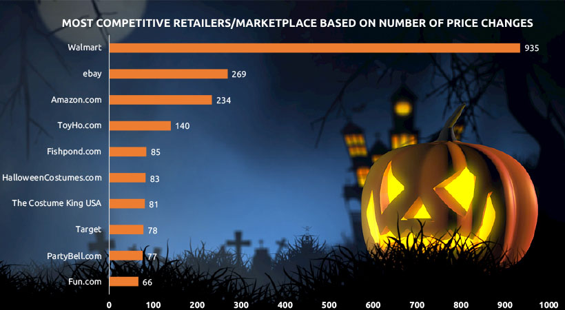 Image 5 - Price Competition of Halloween -Costume & Candy Last Minute Purchase Trend & Consumer Behavior