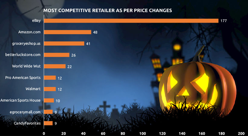 Image 6 - Price Competition of Halloween - Costume & Candy Last Minute Purchase Trend & Consumer Behavior