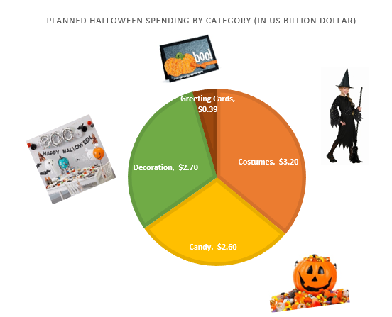 Image 1 - Top 5 Trends about Halloween Purchases