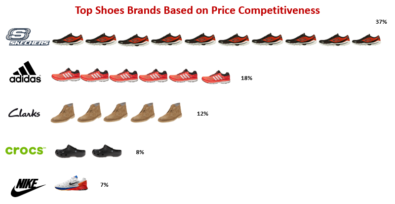 Top Shoes Brands Based on Price Competitiveness-GrowByData