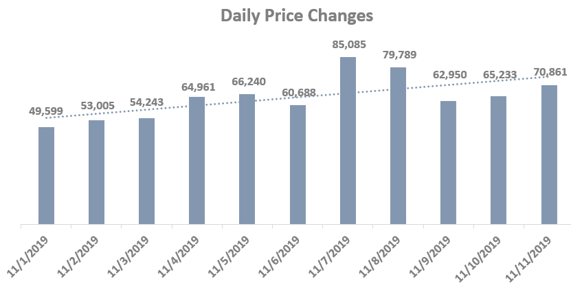 Daily Price Changes for Winter Shoes Market Insights-GrowByData