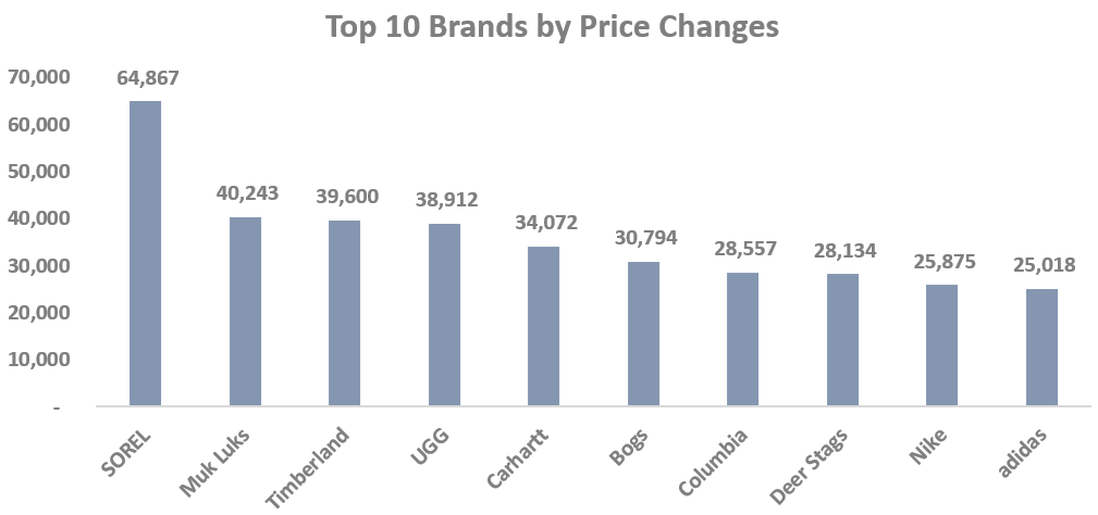 Top 10 Brands by Price Changes-GrowByData