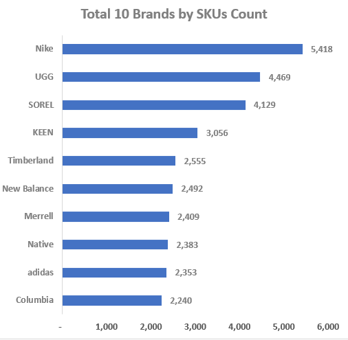 Top 10 Competitive Brands by SKUs Count-GrowByData