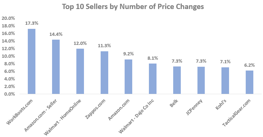 Top 10 Sellers by Number of Price Changes-GrowByData