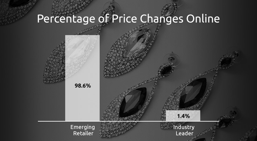 percentage of prices changes online