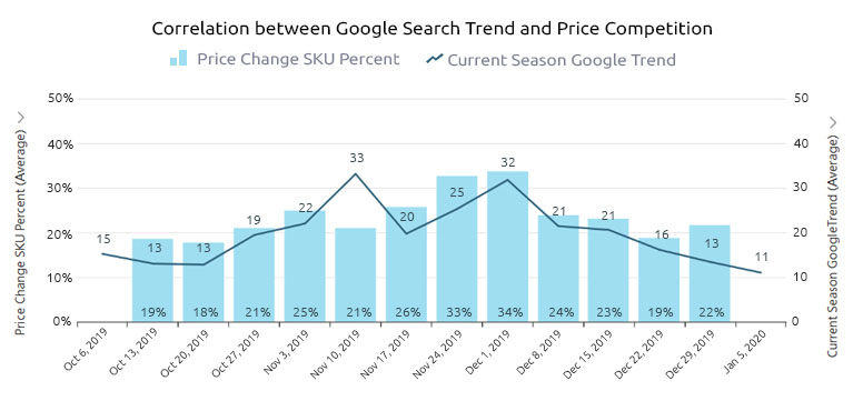 Google Search Trend and Price Competition Correlation
