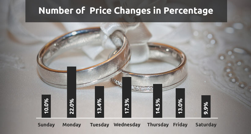jewel price changes in Percentage