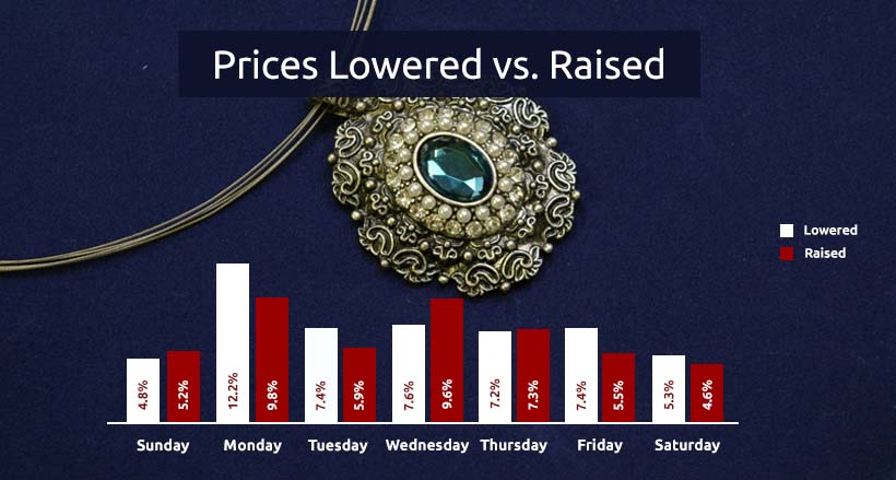 prices lowered vs raised in jewelry