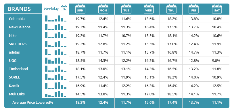 Best Weekday to Buy for Winter Shoes Brands-GrowByData