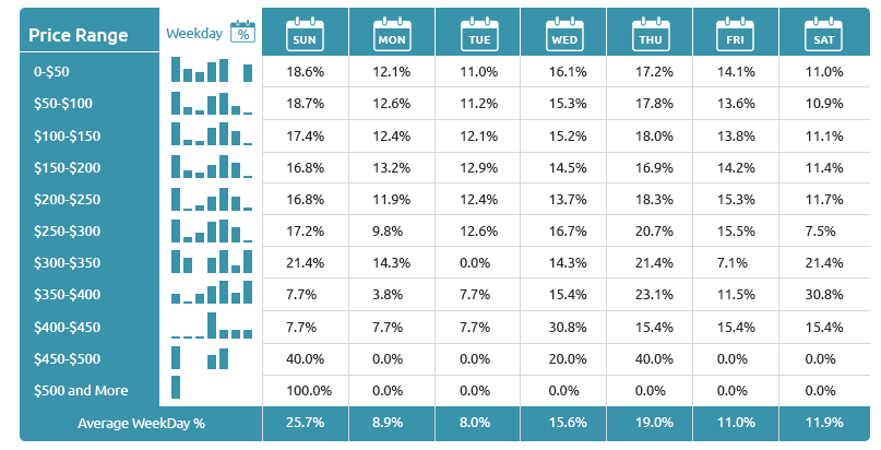 Price Change of Winter Shoes for Price Intelligence-Growbydata