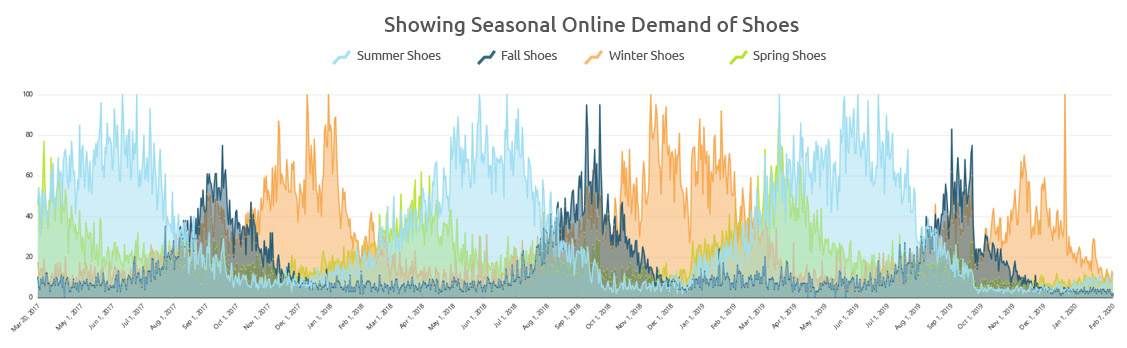 Image 1 - Seasonal Trend and Pattern Analysis of Online Shoe Shopping