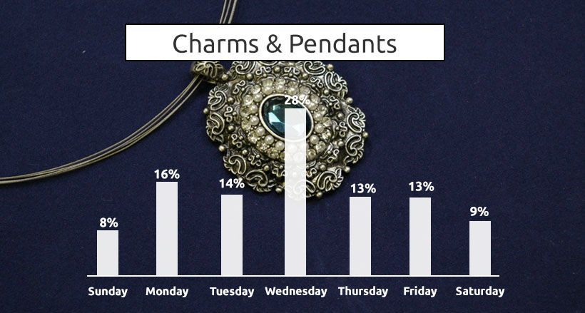Image 1 - What is the Best Day of the Week to Buy Charms, Pendants, and Bracelets Online?