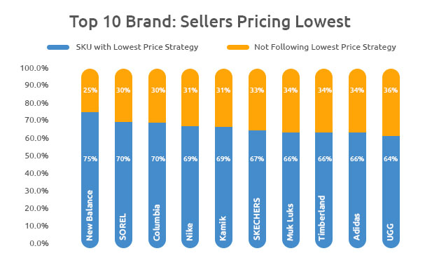 Lower Pricing Strategy by Sellers-Growbydata