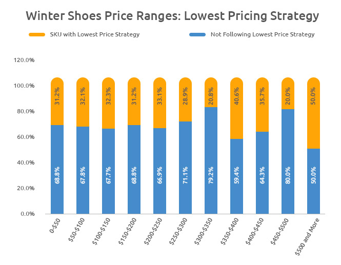 Lowest Pricing Strategy : GrowByData