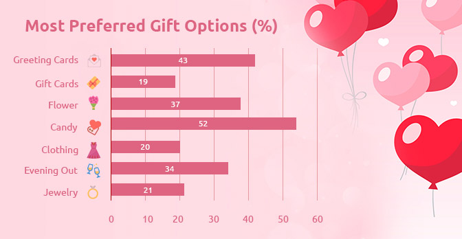 Most preferred gift options by percentage