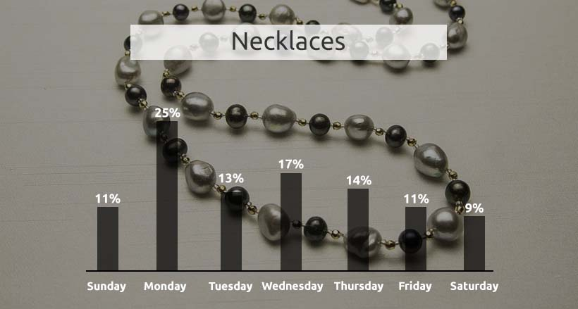 Necklace Price Change