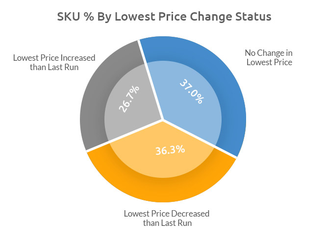 Pricing Strategy by SKU