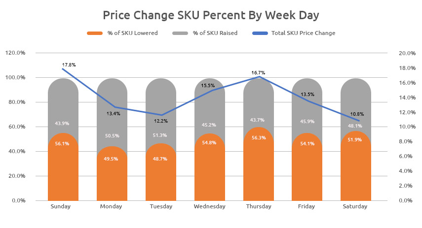 Repricing SKU by Week Day