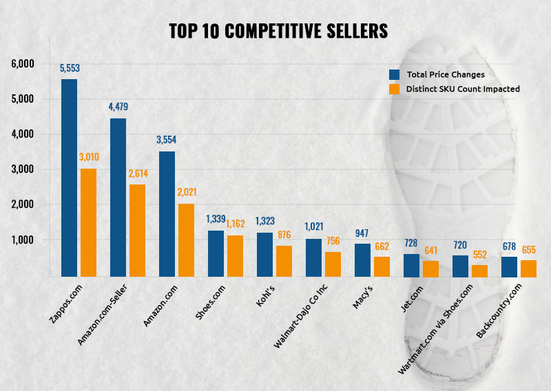 Top 10 competitive Sellers for Winter shoes