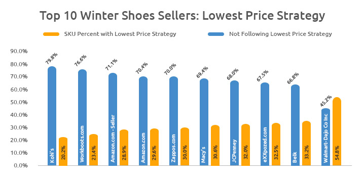Winter Shoes Sellers - GrowByData