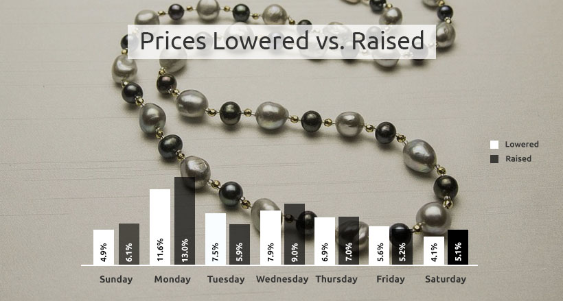 necklaces price changes percentage