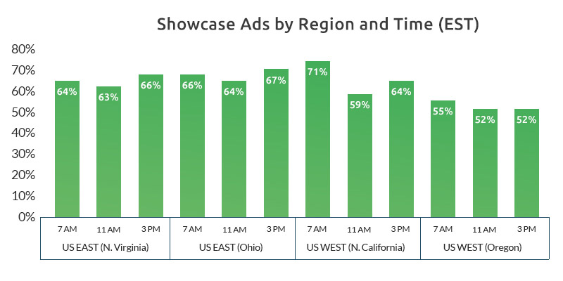 Showcase Ads by Region and Time