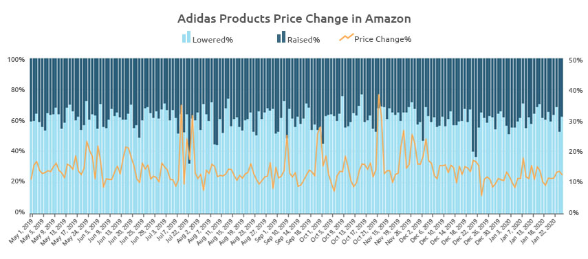 adidas products price change