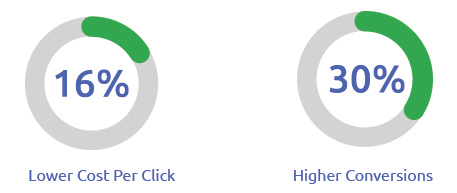 lowest cpc and higher conversions