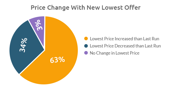 Repricing for Lowest Price Offer-Growbydata
