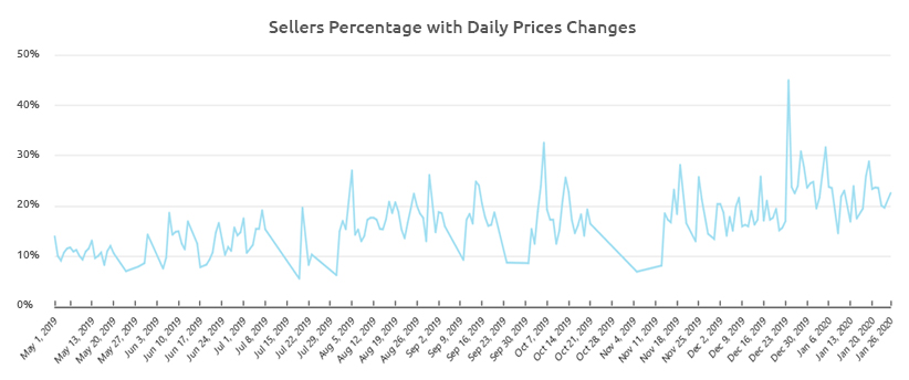 adidas Sellers Percentage with Daily Repricing