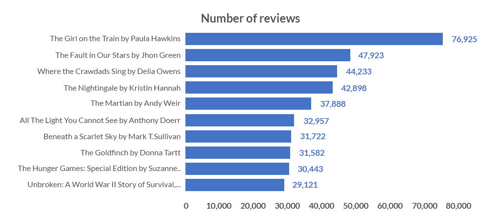 Number of reviews on books