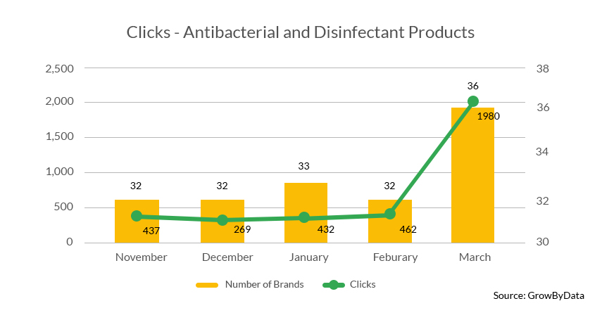 Clicks on Antibacterial and Disinfectant Products - GrowByData