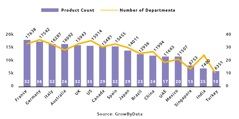Product Count and Number of Departments By Marketplace