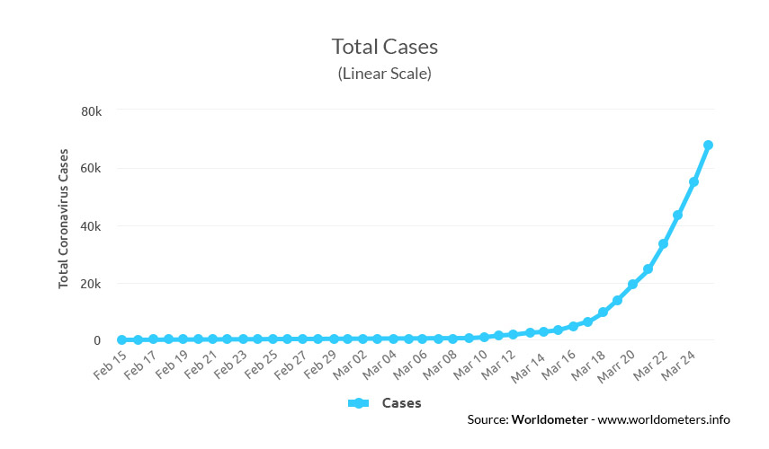 Total cases of Covid-19 - GrowByData