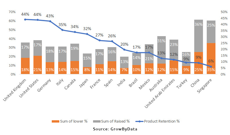 percentage of product price by countries