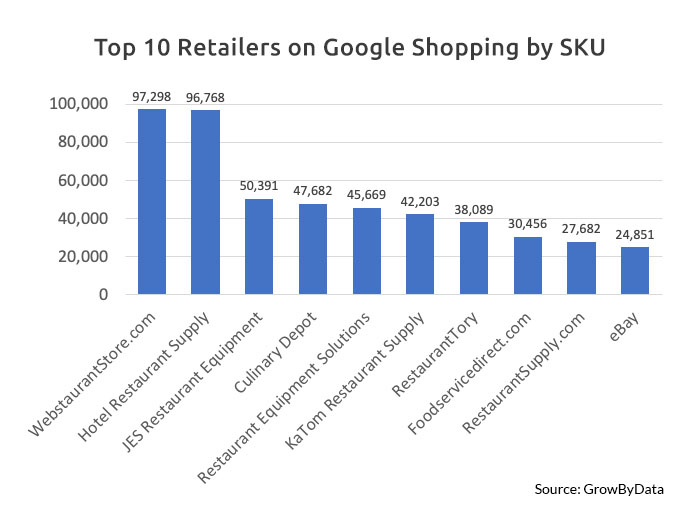 10 Competitive Retailers on Google Shopping