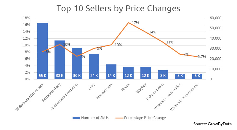 Competitive Sellers by Repricers - GrowByData