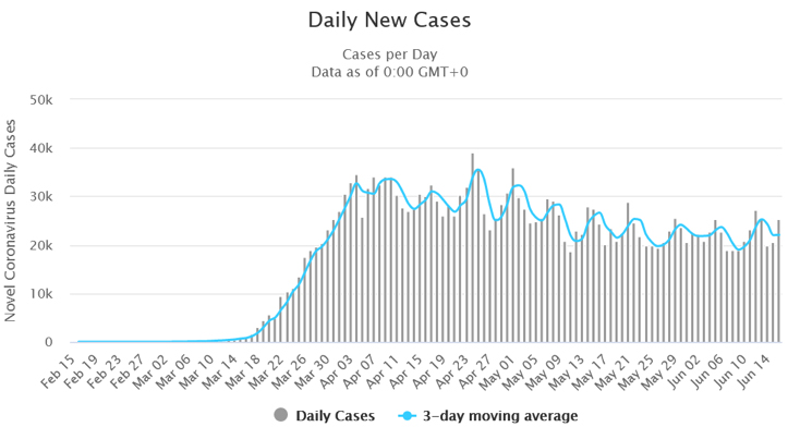 COVID-19 New Cases Daily-Growbydata