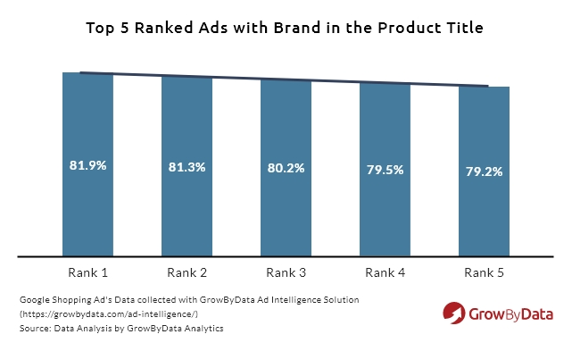 ranked ads with brand in product title